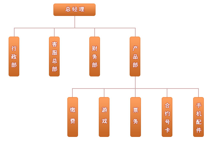 向上商城组织架构